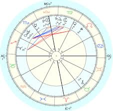 How To Prepare A Horoscope Chart How To Generate Your Western Astrology Chart