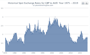 Nab Pound Australian Dollar Exchange Rate Forecast To Hit