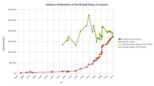 Marine Corps Base Pay Chart 2014 Salaries Of Members Of The United States Congress Wikipedia