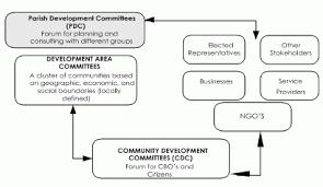 Parish Council Organizational Chart In Jamaica Governance