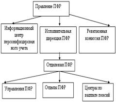 Реферат Основные источники доходов Пенсионного Фонда РФ Структура Пенсионного фонда РФ