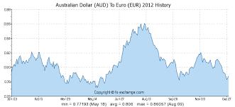 30 Rare Euro To Dollar Yearly Chart