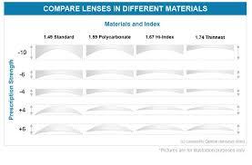 1 67 High Index Lenses Advantages Of High Index Lenses