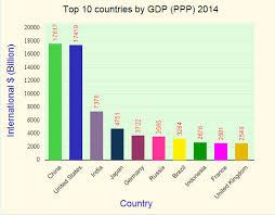 World Gdp Ppp Ranking 2014 Statisticstimes Com
