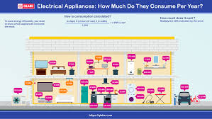 Home Appliance Energy Consumption Chart Latest Power Consumption Chart For Electrical Appliances