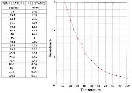 Calibrating Iat Clt Sensors