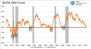 Treasury Yield Curve Chart Why Yesterdays Perfect Recession Signal May Be Failing You