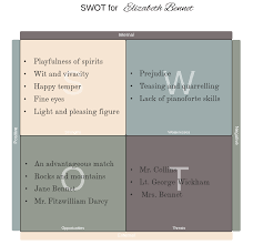 Personal Swot Analysis Example Better Evaluation