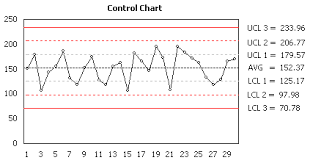 Control Limit Chart In Excel Control Chart In Excel Create Six Sigma Quality Control