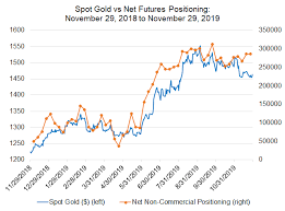 Gold Futures Chart Live Weekly Gold Price Forecast Kicking The Can On A Us China