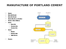 43 Memorable Cement Process Flow Chart