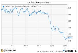 Kerosene Price Chart 3 Reasons United Continental Stock Could Rise The Motley Fool