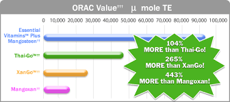 Vemma Levels Chart The Mlm Experiment Vemma Vs Xango Orac Value