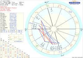 Dominant Planets In Natal Chart 7939173 Muskateller Info