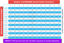 Dui Alcohol Level Chart Legal Alcohol Limit In Georgia