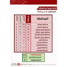 مستجدات حالات الإصابة والشفاء... - عمان نيوز   OMAN NEWS