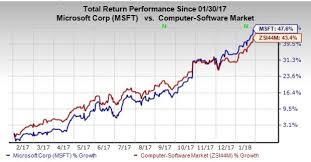 microsoft stock key factors that may impact microsofts msft q2 earnings nasdaq com