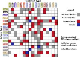 Battle Chart Pokemon Type Battle Chart Pokemon Pokemon Go Pokemon Tips