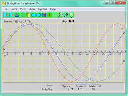 Free Biorhythm Chart Biorhythms For Windows Pro