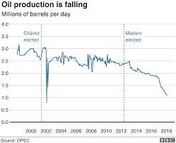 Venezuela Crisis Will The Us Target Oil Exports Bbc News