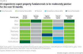 2020 Commercial Real Estate Industry Outlook Deloitte Insights