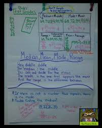 Mean Median Mode Anchor Chart Anchor Chart Thursday Mean Median Mode Range The