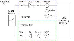 rf wireless technology   mouserrf wirelesss diagram