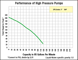 20 Credible Pump Discharge Pressure Chart