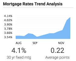 Mortgage Rates Are Rising Significantly Greater Boston