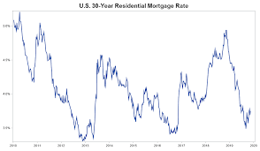 These Mortgage Rates Look Shady To Me Graphically Speaking