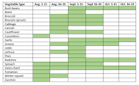 Planting Dates Chart Fall Vegetable Garden Planning In North Texas
