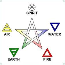 Wiccan Element Chart Elements Correspondences By Land Sea And Sky