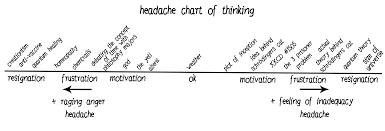 Red Ink Webcomic Headache Chart Of Thinking Zebrabutter
