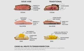 Salmon Sous Vide Chart Crux Sous Vide Professional Style Cooker