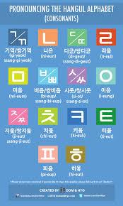 Hangul Alphabet Chart Hangul Alphabet Pronunciation Chart Consonants Learn