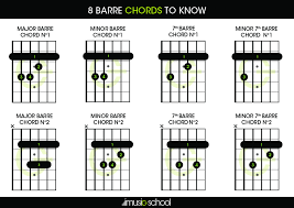 Barre Chords 8 Barre Chords To Know Imusic School