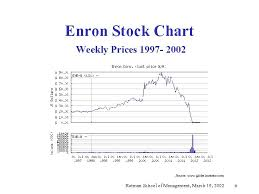 Enron Historical Stock Chart Enron Briefing Clarkson Centre For Business Ethics