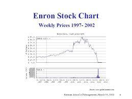 Enron Stock Price Chart Enron Briefing Clarkson Centre For Business Ethics