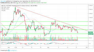 Xbt Usd Analysis Bitcoin Short Term Trade Ideas Bitmex