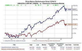 Monster Stock Price Chart Buy Amazon Amzn Stock On The Dip Heading Into 2019 Nasdaq