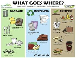 Recycling Posters Garbage Recycling And Compost Poster