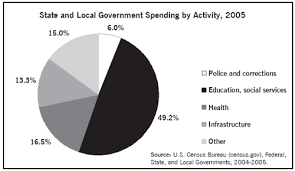 Minnesota State Budget Pie Chart The Economic Crisis In The States Dollars Sense