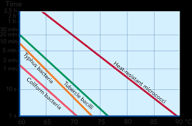 Milk Pasteurization Temperature Chart Heat Exchangers Dairy Processing Handbook