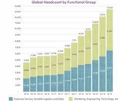 Wayfair Focus On The Growth Wayfair Inc Nyse W