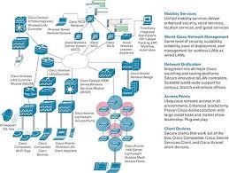 discuss enterprise wlan deployment cisco expert network world cisco unified wireless network elements work together