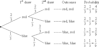 probability tree diagrams solutions examples videos worksheets  tree diagram replacement