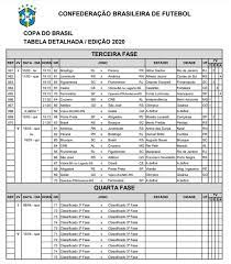 Copa do Brasil: sorteio da CBF define mandos de campo da terceira fase |  copa do brasil