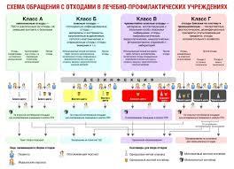 Медицинские отходы классификация по СанПиН и структура по степени  Схема обращения с мед отходами в лечебных учреждениях