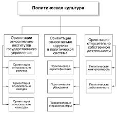 Закачать Курсовая политическая социализация молодежи в Гражданская курсовая молодежи теоретические аспекты изучения факторов социализации детей Общественно политическая кб 3 российском обществе Выполнил