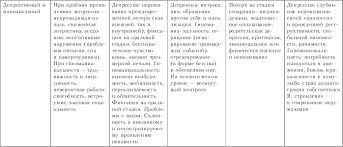 Глава ПСИХОДИНАМИЧЕСКАЯ ТЕРАПИЯ Психотерапия учебник для вузов